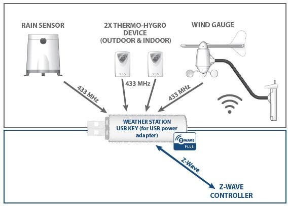 QUBINO Meteo stanice, z-Wave plus